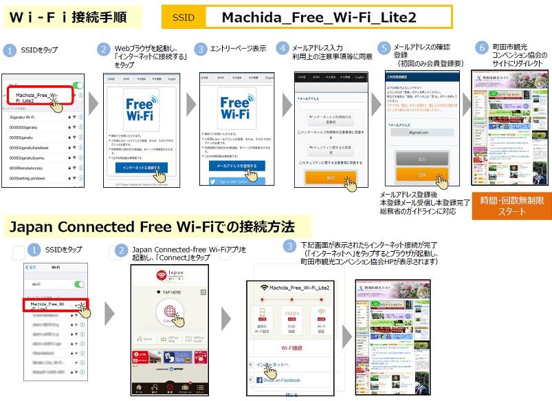 町田フリーワイファイライト2接続方法